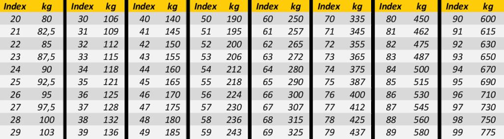 load speed index personenwagen